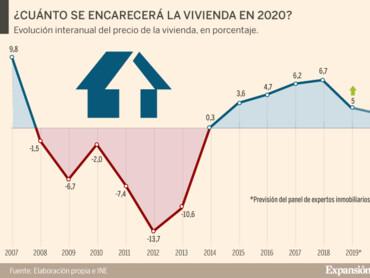 Tenerife andamento Prezzi Immobili